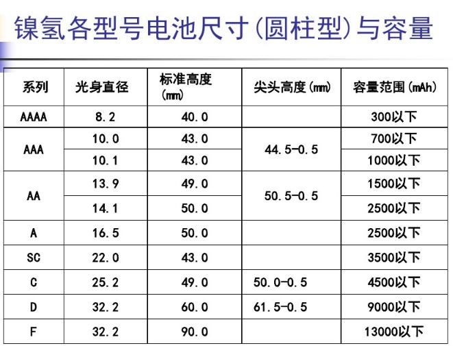 镍氢电池规格尺寸大小