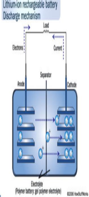 锂电池内部结构