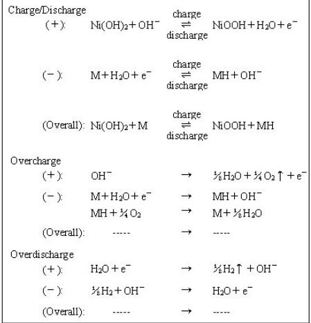 电池化学公式