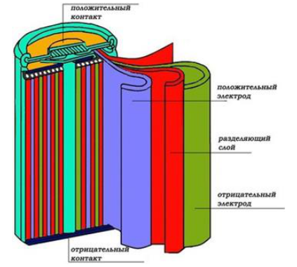 镍镉电池的设计结构