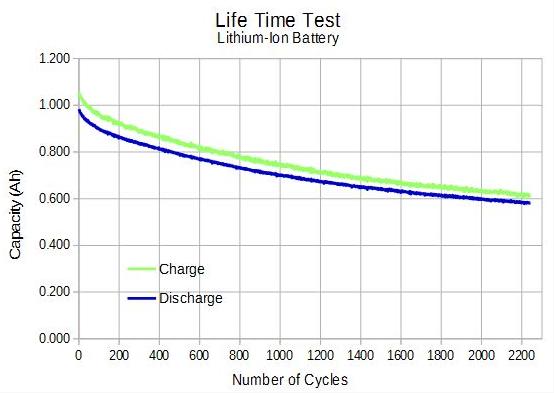 锂电池寿命测试