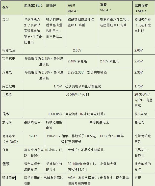 铅酸电池规格参数