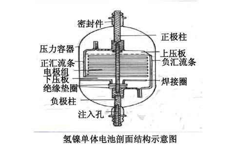 镍氢电池工作原理图