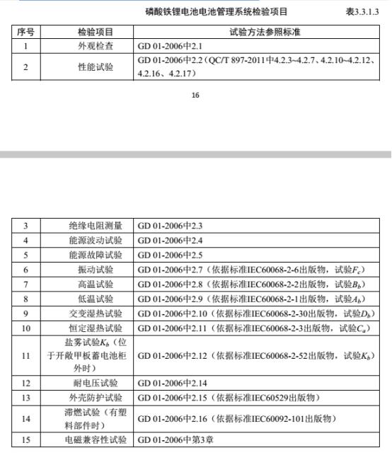 磷酸铁锂电池ccs认证