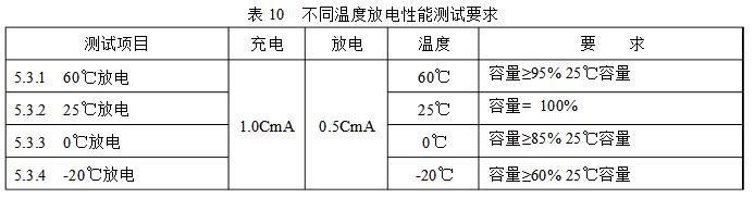 高倍率电池不同温度放电性能