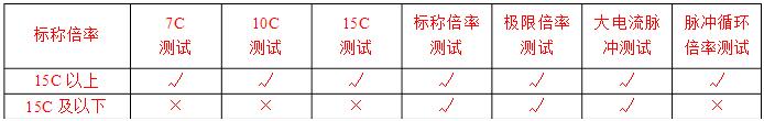 不同标称倍率、结构体系的电池适用的测试标准参数表