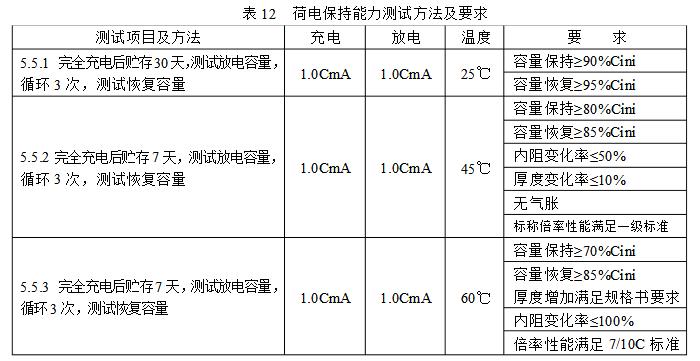荷电保持能力测试方法及要求见表