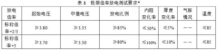 高倍率电池测试参数表