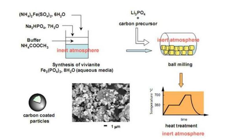 磷酸铁锂制造方法