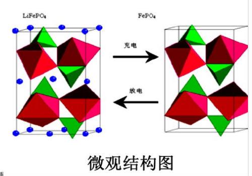 磷酸铁锂电池工作原理图