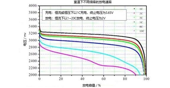碳酸铁锂电池室温下不同倍率的放电速率性能