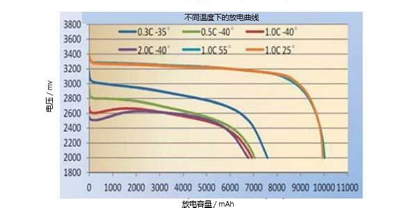 低温磷酸锂铁电池在不同温度下的放电曲线性能
