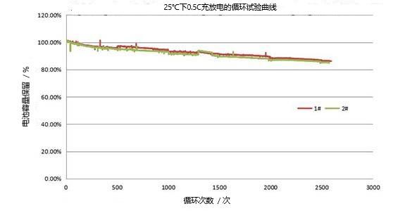 25C温度下8.5C放电的循环试验曲线性能
