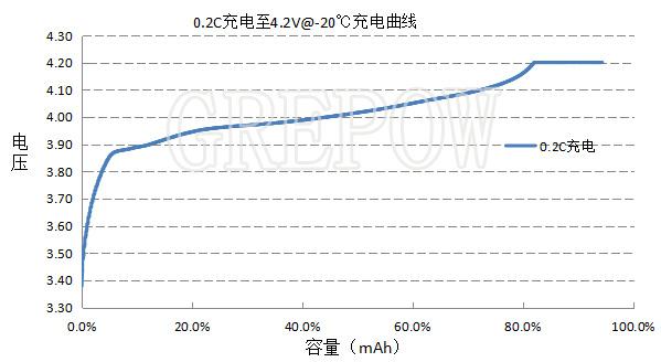 低温锂电池充电曲线