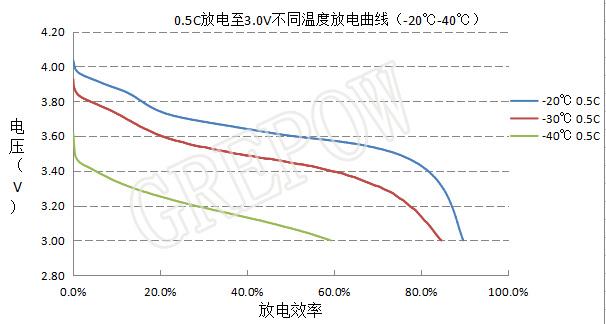 低温锂电池电芯放电曲线