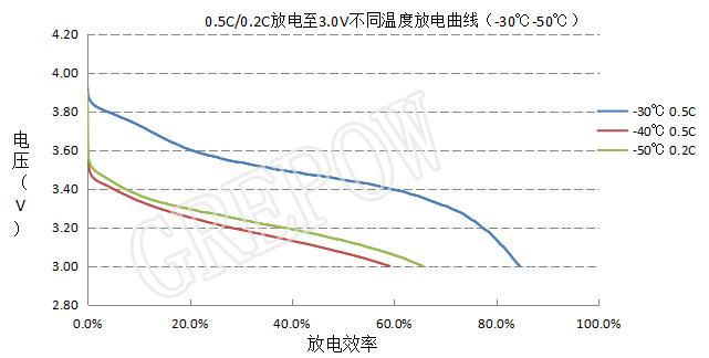 不同温度低温锂电池放电曲线
