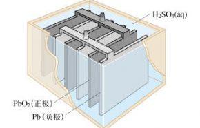 蓄电池寿命容量与温度的关系