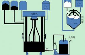 18650锂离子电池原料搅拌操作要求