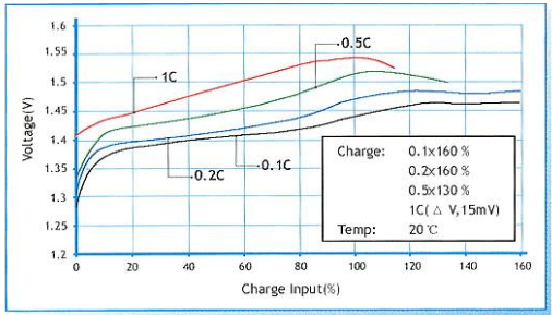镍氢电池充电曲线