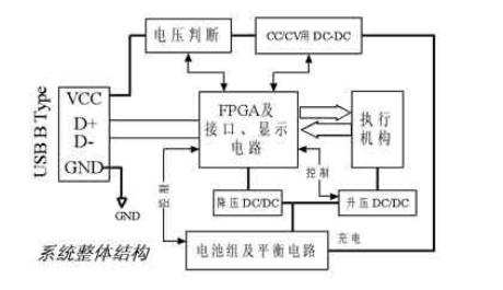 电池组管理系统整体结构