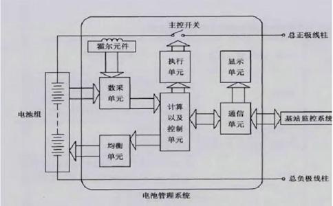磷酸铁锂电池组管理系统设计思路