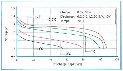 镍氢电池放电曲线