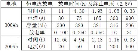 磷酸铁锂蓄电池恒电流放电数据