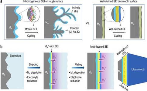锂离子电池SEI膜