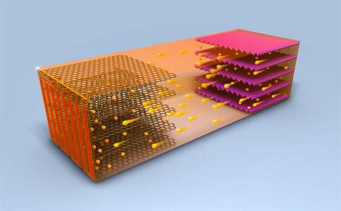 锂离子电池高温运行的坏处