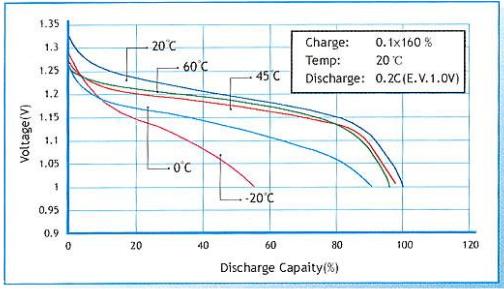 镍氢电池不同温度下的放电曲线