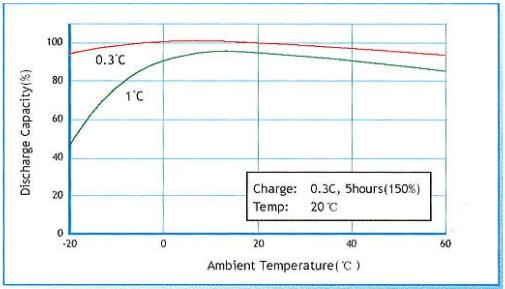 镍氢电池不同温度下的放电容量