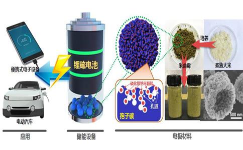 电池污染危害