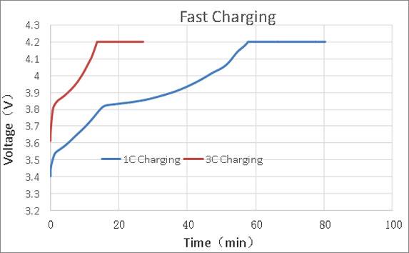 高倍率磷酸铁锂电池快速充电曲线