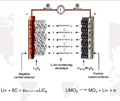 锂离子电池离子反应原理