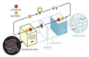 锰酸锂电池与三元锂电池哪个好?