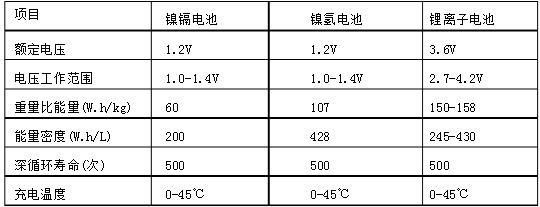 锂电池与镍氢电池性能对比表