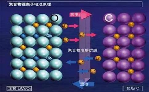 锂电池电解液
