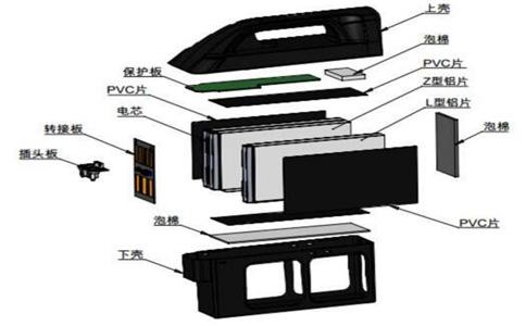 锂电池组装方法