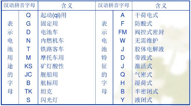 用于蓄电池汉语拼音字母的意义