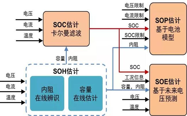 锂电池组SOH估算的方法