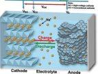 钠离子电池正极材料有哪些?