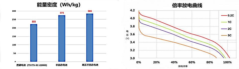 半固态锂电池性能测试数据曲线