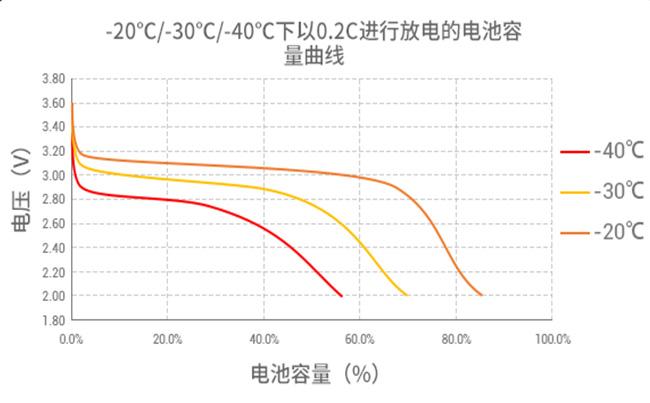 低温软包磷酸铁锂电池放电曲线