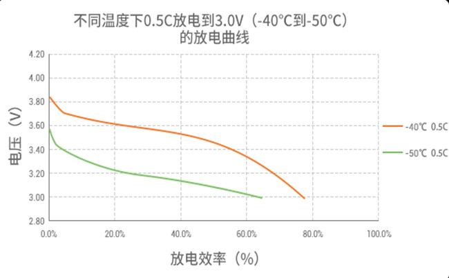 聚合物软包低温锂电池放电曲线